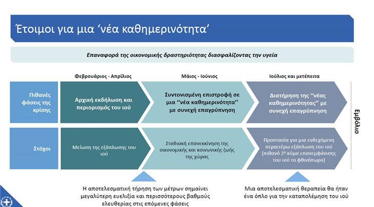 σχέδιο για τους επόμενους μήνες με δυνατότητα διορθωτικών κινήσεων κατά την εφαρμογή του, εάν υπάρξουν νέα δεδομένα.